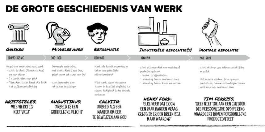 De grote geschiedenis van werk - uit het boek Werkvuur
