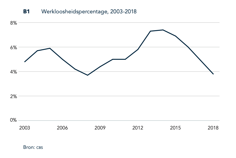 WRR-rapport Het Betere Werk | De nieuwe maatschappelijke opdracht