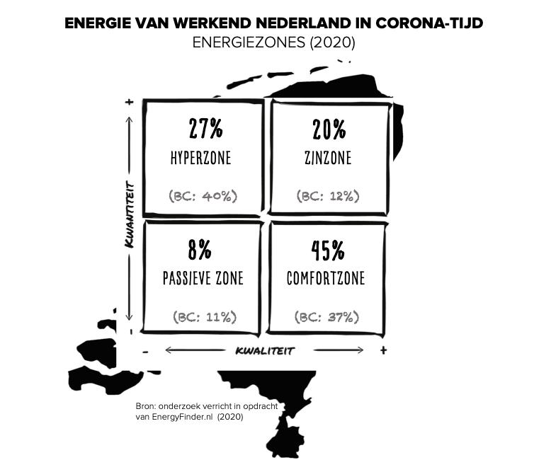 Onderzoek naar corona en de impact op ons werk: Energiezonematrix